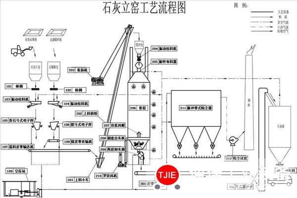石灰窑生产中要严格控制无烟煤颗粒大小